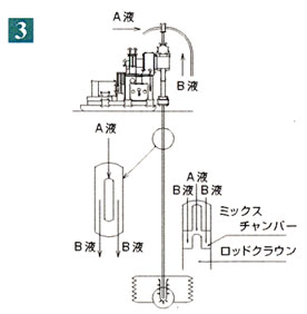 薬液による一般的な地盤補強のやり方